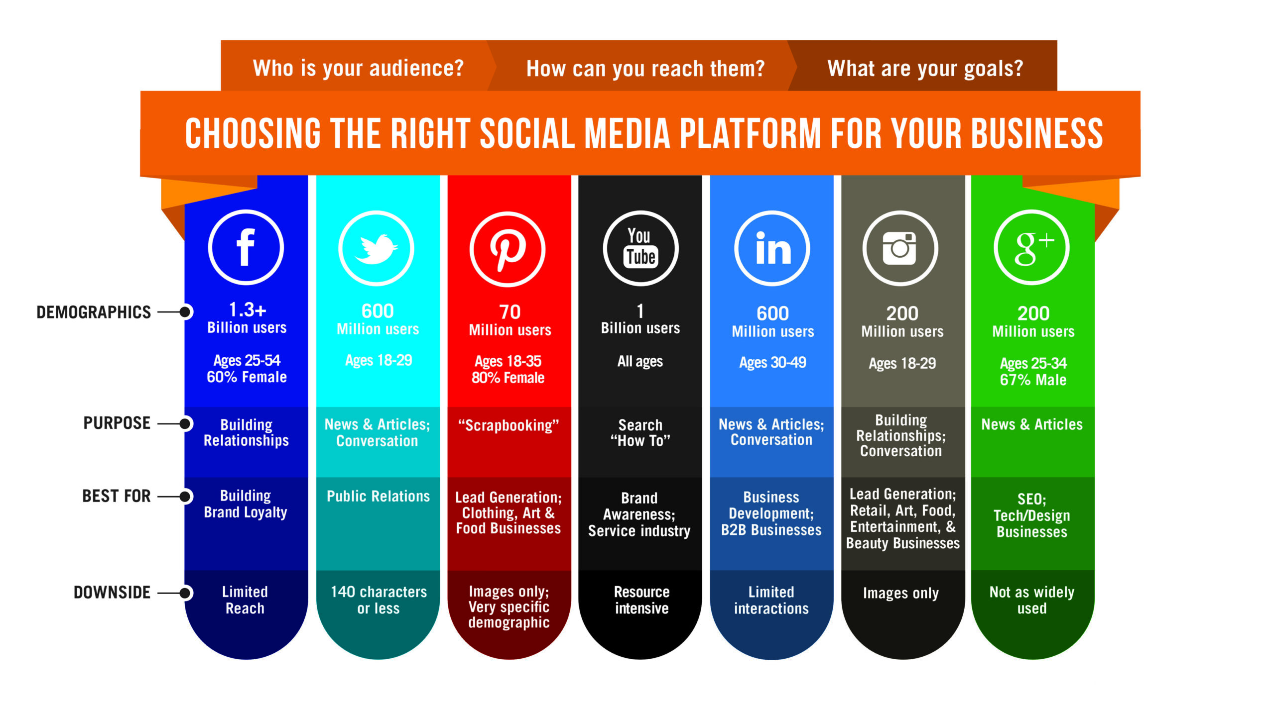 How to Choose the Best Social Media Platforms for Marketing