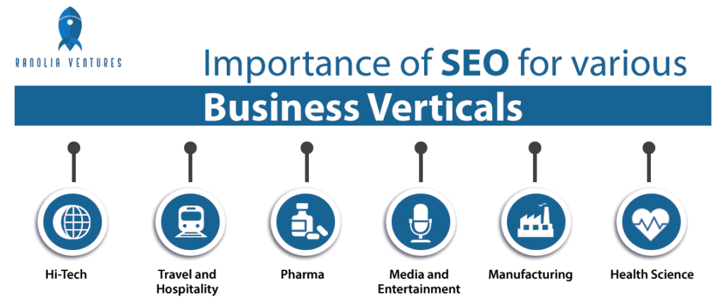 is-seo-important-for-all-kind-of-business