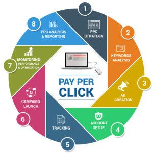 Pay-Per-Click Marketing Services